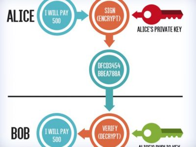 private public keys